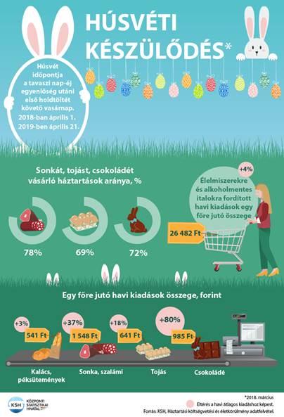 Mit vásároltak és mennyit költöttek a magyarok a 2018 as